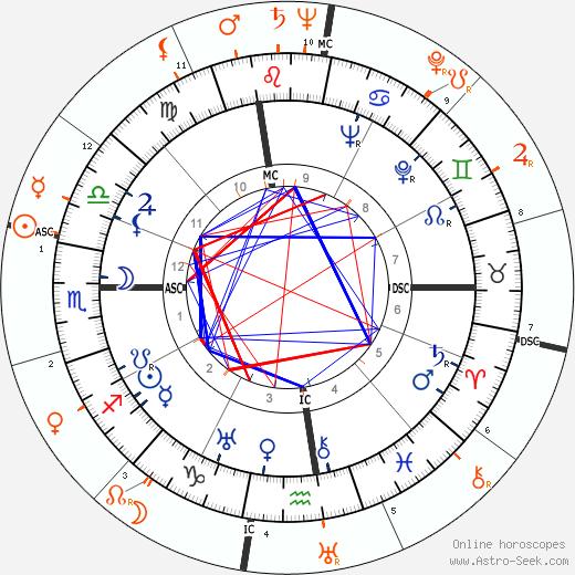 Horoscope Matching, Love compatibility: Douglas Fairbanks Jr. and Joan Fontaine