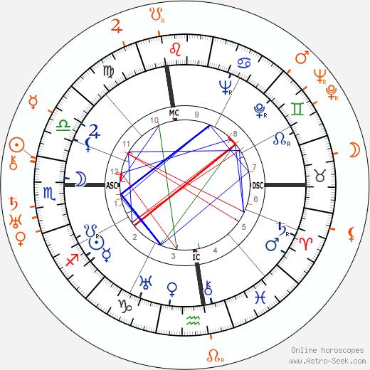 Horoscope Matching, Love compatibility: Douglas Fairbanks Jr. and Lilyan Tashman