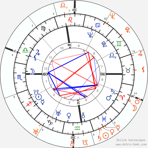 Horoscope Matching, Love compatibility: Douglas Fairbanks Jr. and Madeleine Carroll