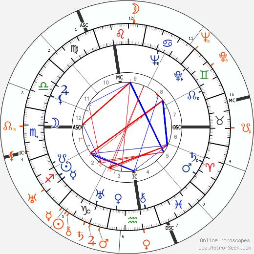 Horoscope Matching, Love compatibility: Douglas Fairbanks Jr. and Marlene Dietrich