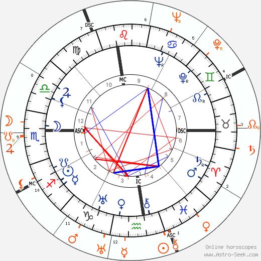 Horoscope Matching, Love compatibility: Douglas Fairbanks Jr. and Merle Oberon