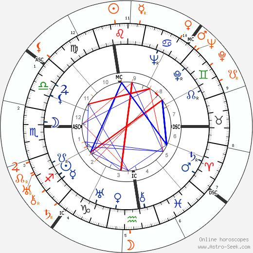 Horoscope Matching, Love compatibility: Douglas Fairbanks Jr. and Norma Shearer