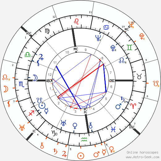 Horoscope Matching, Love compatibility: Douglas Fairbanks Jr. and Tallulah Bankhead
