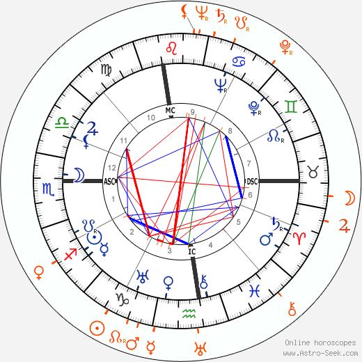 Horoscope Matching, Love compatibility: Douglas Fairbanks Jr. and Vera Zorina