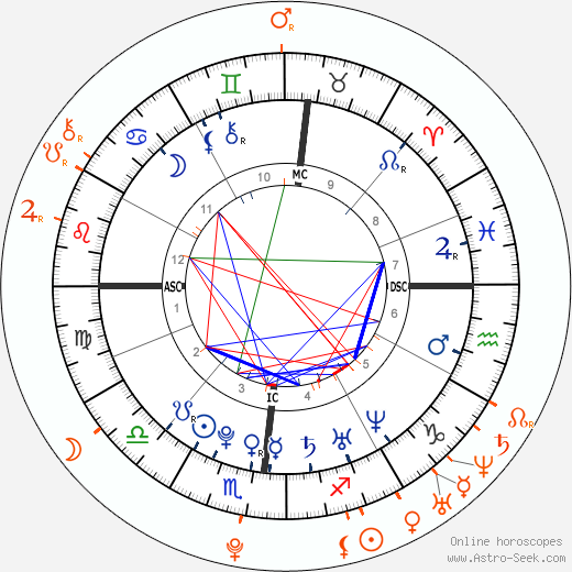 Horoscope Matching, Love compatibility: Drake and Teyana Taylor