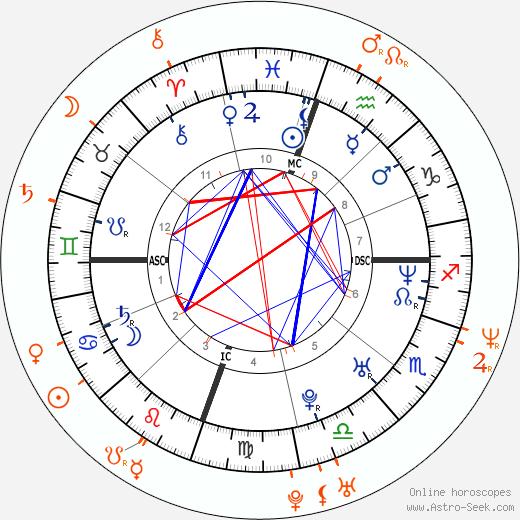 Horoscope Matching, Love compatibility: Drew Barrymore and Corey Feldman
