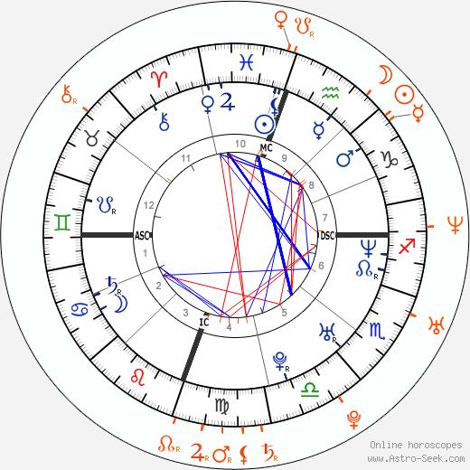 Horoscope Matching, Love compatibility: Drew Barrymore and Jason Segel