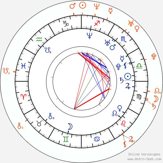 Horoscope Matching, Love compatibility: Dušan Vitázek and Pavla Ptáčková-Vitázková