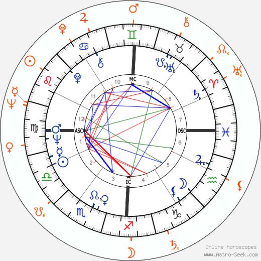Horoscope Matching, Love compatibility: Eddie Cochran and Jeanne Carmen