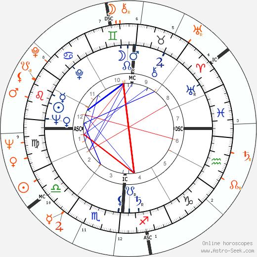 Horoscope Matching, Love compatibility: Eddie Fisher and Brigitte Bardot