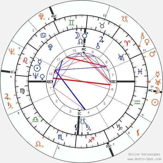 Horoscope Matching, Love compatibility: Eddie Fisher and Lana Turner