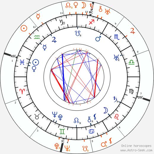 Horoscope Matching, Love compatibility: Edmund Lowe and Ramon Novarro