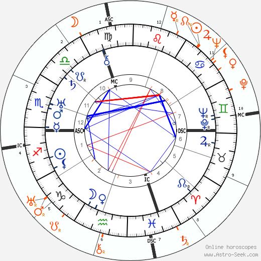 Horoscope Matching, Love compatibility: Edward G. Robinson and Barbara Stanwyck