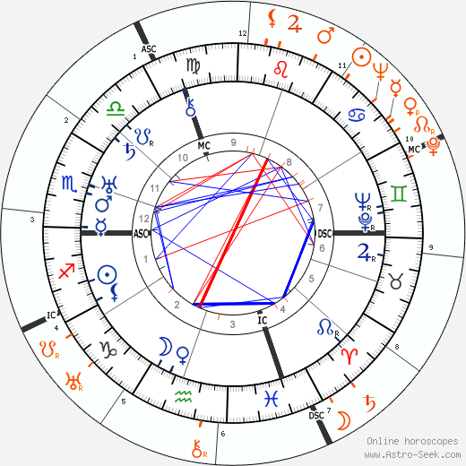 Horoscope Matching, Love compatibility: Edward G. Robinson and Lupe Velez