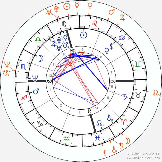 Horoscope Matching, Love compatibility: Edward Norton and Salma Hayek