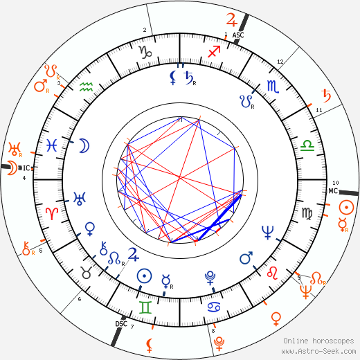 Horoscope Matching, Love compatibility: Elaine Stewart and Scott Brady