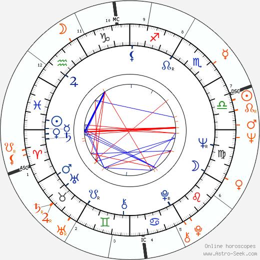 Horoscope Matching, Love compatibility: Eleanor Bron and John Lennon