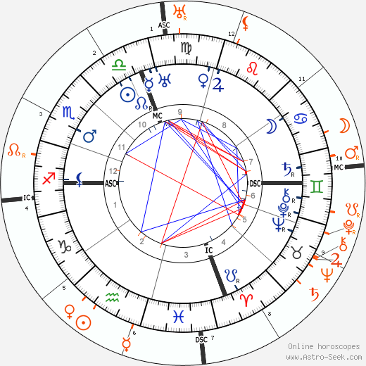 Horoscope Matching, Love compatibility: Eleanor Roosevelt and Franklin D. Roosevelt