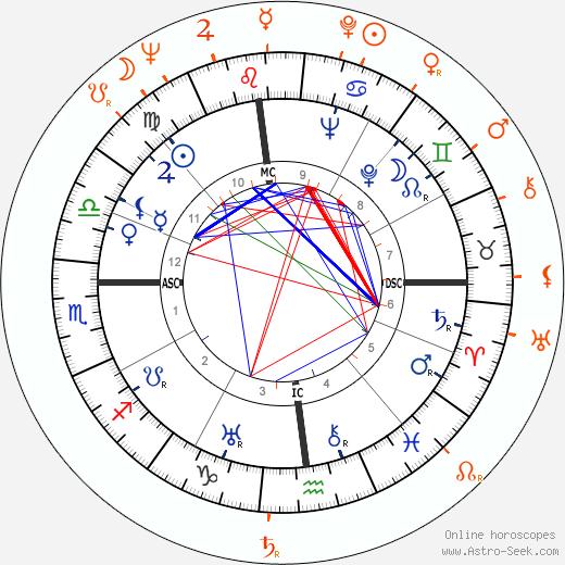 Horoscope Matching, Love compatibility: Elia Kazan and Barbara Loden