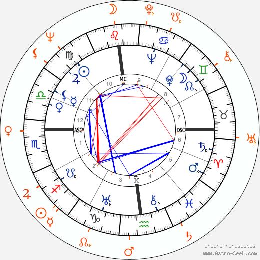 Horoscope Matching, Love compatibility: Elia Kazan and Lee Remick