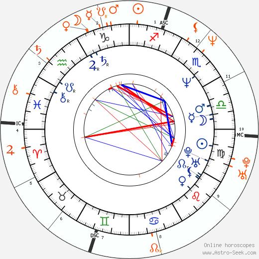 Horoscope Matching, Love compatibility: Elizabeth Daily and Brad Pitt