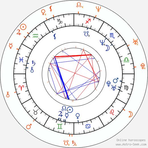 Horoscope Matching, Love compatibility: Elizabeth Hurley and Steve Nash