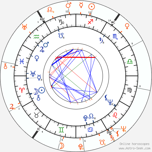 Horoscope Matching, Love compatibility: Elizabeth Threatt and Kirk Douglas