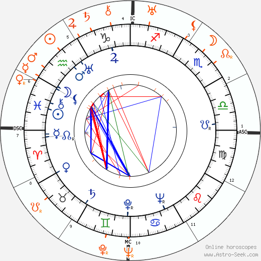 Horoscope Matching, Love compatibility: Ella Logan and Tallulah Bankhead
