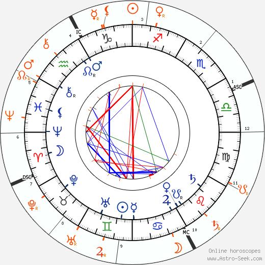 Horoscope Matching, Love compatibility: Elvira Puccini and Giacomo Puccini