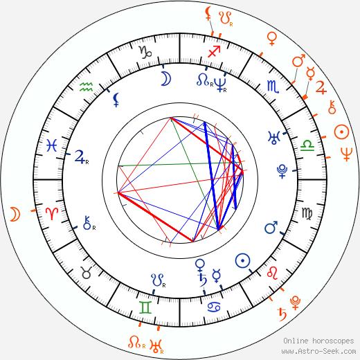 Horoscope Matching, Love compatibility: Emilia Fox and Charles Dance