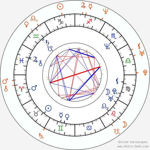 Horoscope Matching, Love compatibility: Emilio Estevez and Alisha Klass