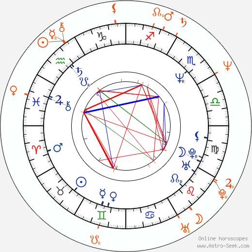 Horoscope Matching, Love compatibility: Emilio Estevez and Mimi Rogers