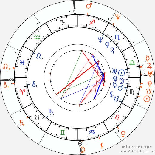 Horoscope Matching, Love compatibility: Emily Lloyd and Dweezil Zappa