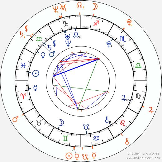 Horoscope Matching, Love compatibility: Emily Osment and Daryl Sabara