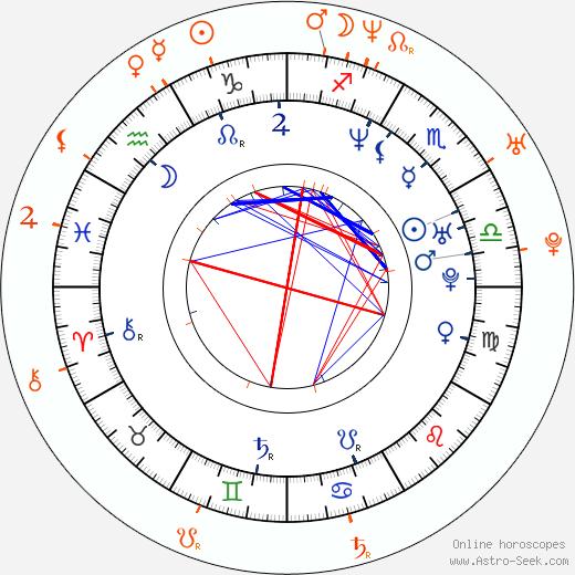 Horoscope Matching, Love compatibility: Eminem and Kim Mathers