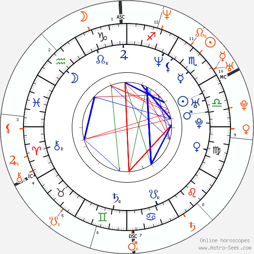 Horoscope Matching, Love compatibility: Eminem and Tara Reid
