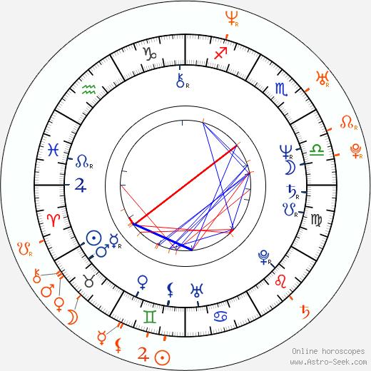 Horoscope Matching, Love compatibility: Erik Tabery and Erik Tabery Jr.