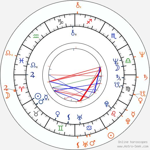 Horoscope Matching, Love compatibility: Erik Tabery and Kristina Taberyová