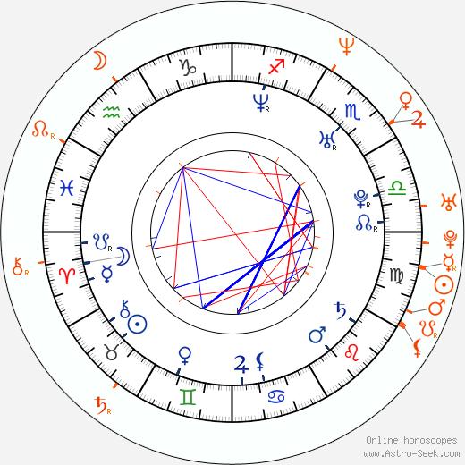 Horoscope Matching, Love compatibility: Erin Andrews and Josh Hopkins