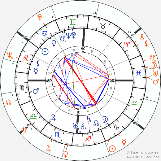 Horoscope Matching, Love compatibility: Ernest Hemingway and Ava Gardner