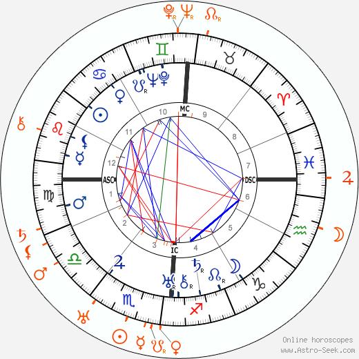 Horoscope Matching, Love compatibility: Ernest Hemingway and Hadley Richardson