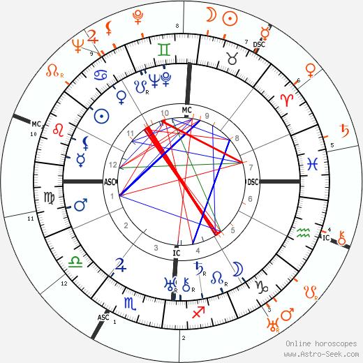 Horoscope Matching, Love compatibility: Ernest Hemingway and Katharine Hepburn