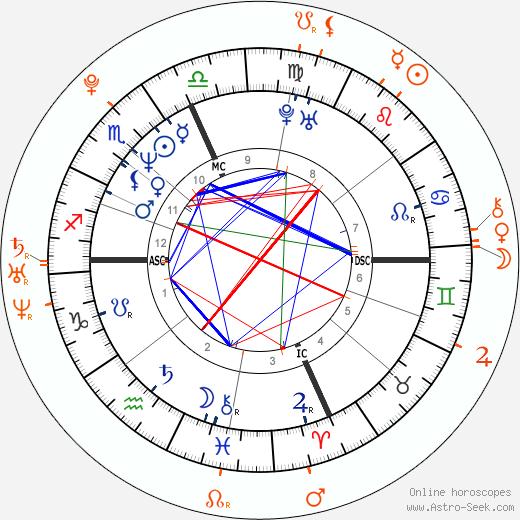 Horoscope Matching, Love compatibility: Eros Ramazzotti and Madalina Diana Ghenea