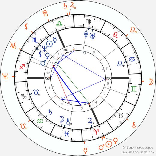 Horoscope Matching, Love compatibility: Eros Ramazzotti and Moran Atias