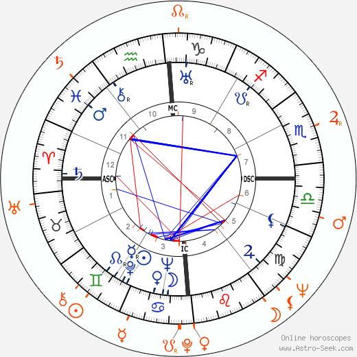 Horoscope Matching, Love compatibility: Errol Flynn and Diana Millay