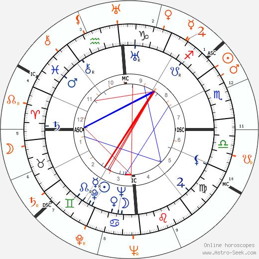 Horoscope Matching, Love compatibility: Errol Flynn and Doris Duke