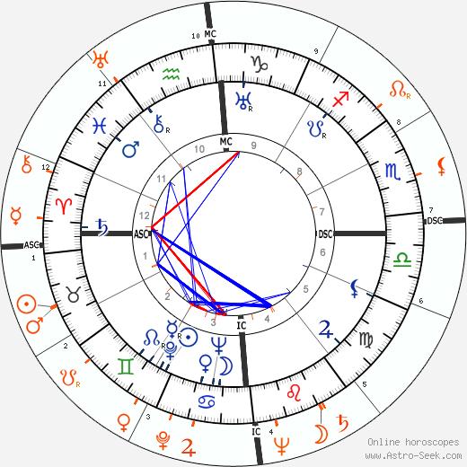 Horoscope Matching, Love compatibility: Errol Flynn and Eva Perón