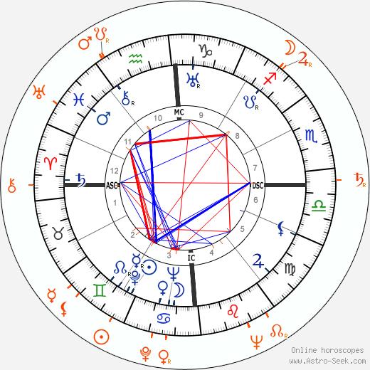 Horoscope Matching, Love compatibility: Errol Flynn and Faith Domergue