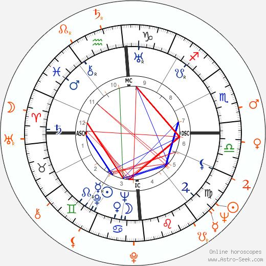 Horoscope Matching, Love compatibility: Errol Flynn and Gita Hall