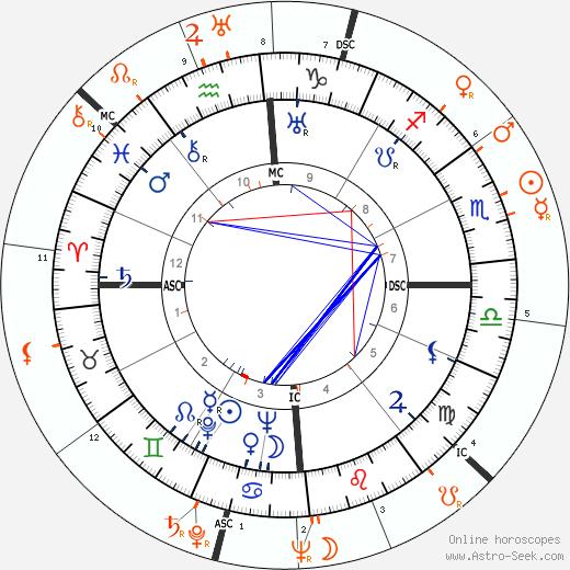 Horoscope Matching, Love compatibility: Errol Flynn and Hedy Kiesler